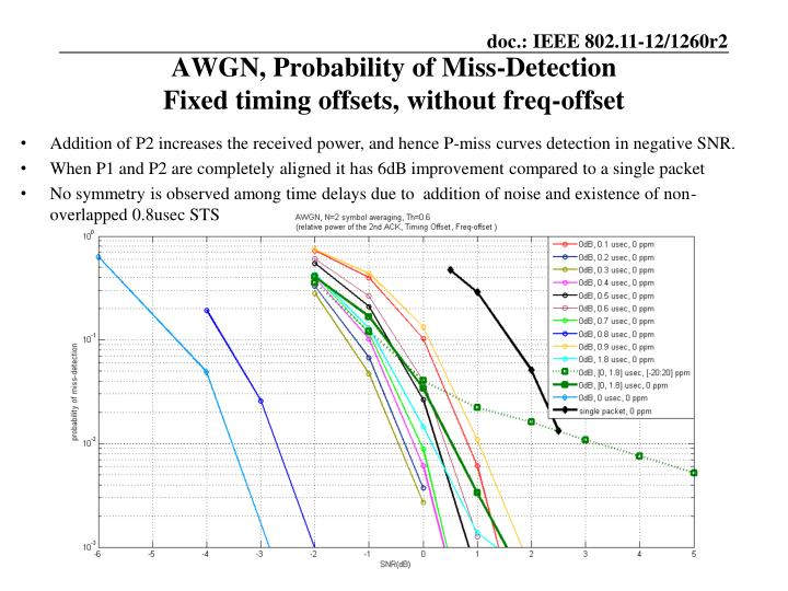 AWGN, Probability of Miss-Detection