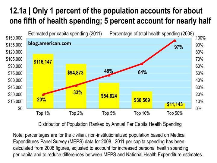12.1a | Only 1 percent of the population accounts for about one fifth of health spending; 5 percent ...
