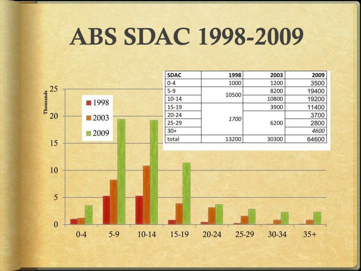 ABS SDAC 1998-2009