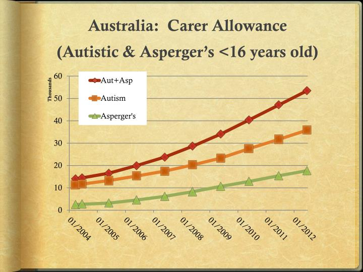 Australia:  Carer Allowance
