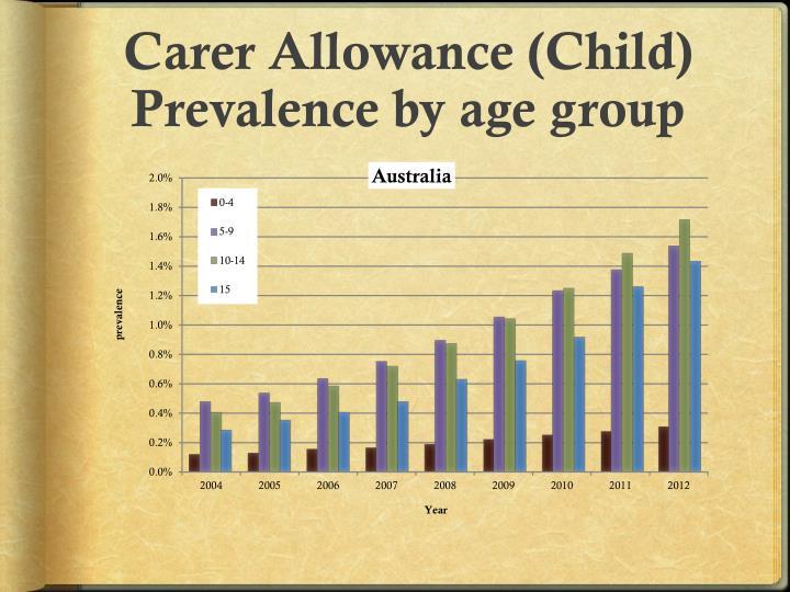Carer Allowance (Child)