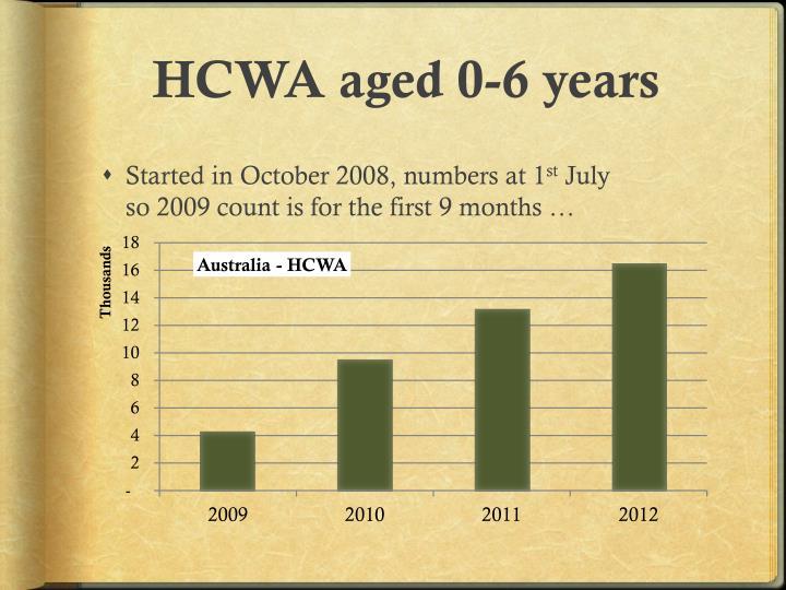 HCWA aged 0-6 years