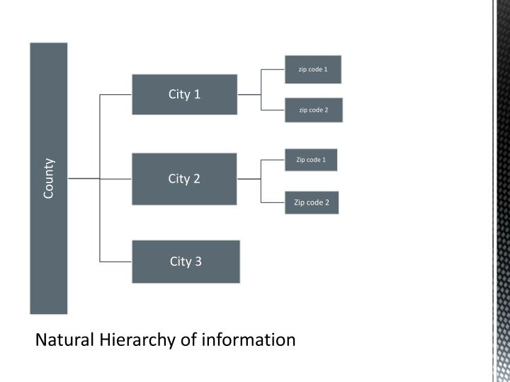Natural Hierarchy of information