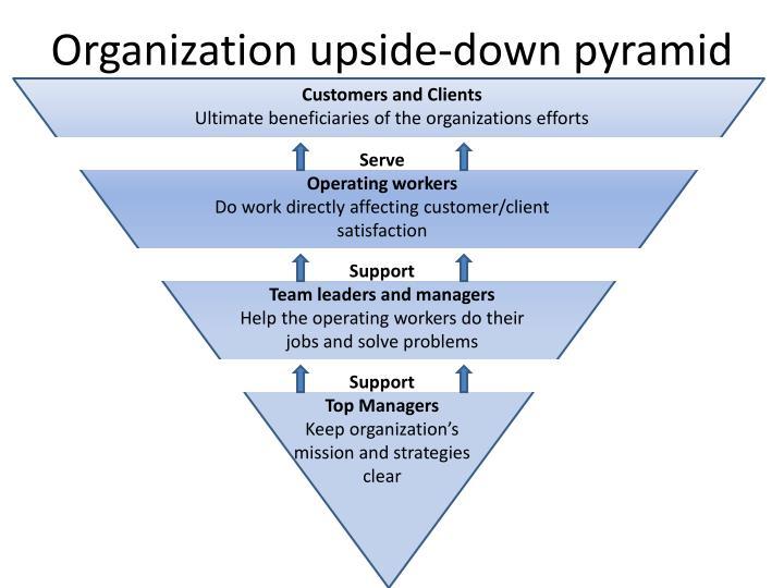 Organization upside-down pyramid