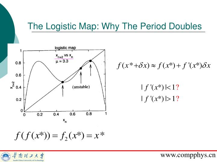 The Logistic Map: Why The Period Doubles