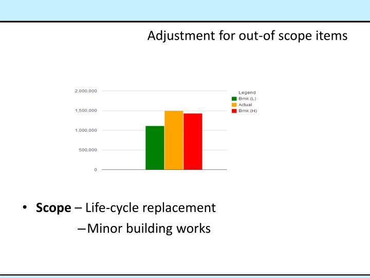 Adjustment for out-of scope items