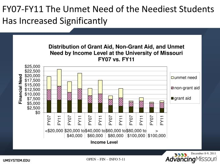 FY07-FY11 The Unmet Need of the Neediest Students Has Increased Significantly