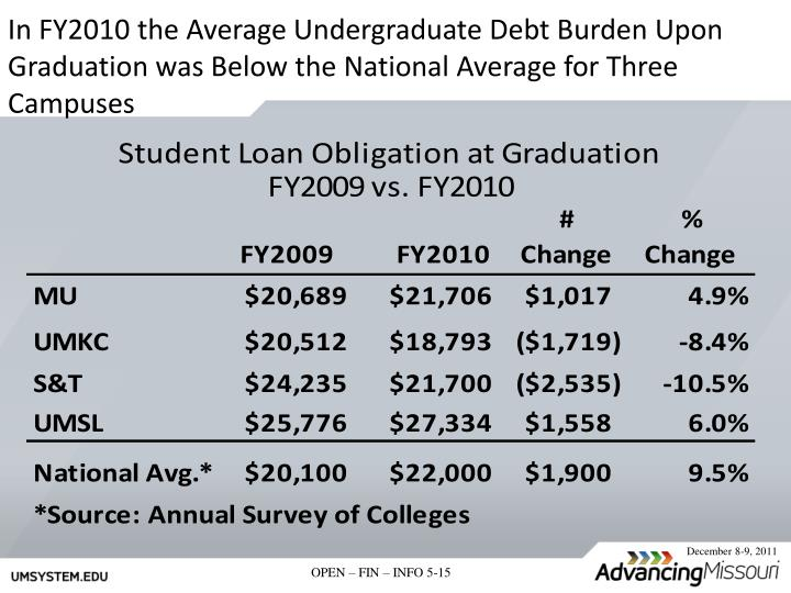 In FY2010 the Average Undergraduate Debt Burden Upon Graduation was Below the National Average for Three Campuses