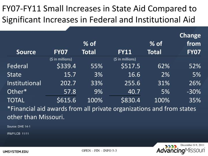FY07-FY11 Small Increases in State Aid Compared to Significant Increases in Federal and Institutional Aid