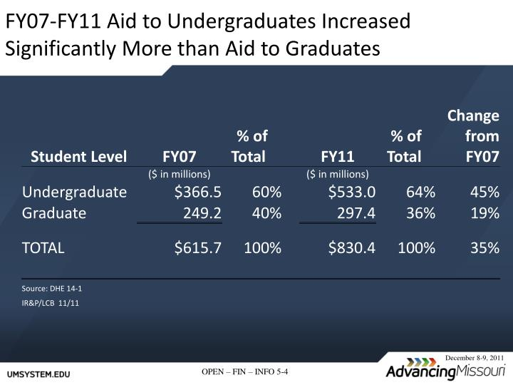 FY07-FY11 Aid to Undergraduates Increased Significantly More than Aid to Graduates