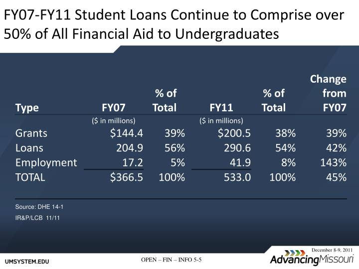 FY07-FY11 Student Loans Continue to Comprise over 50% of All Financial Aid to Undergraduates