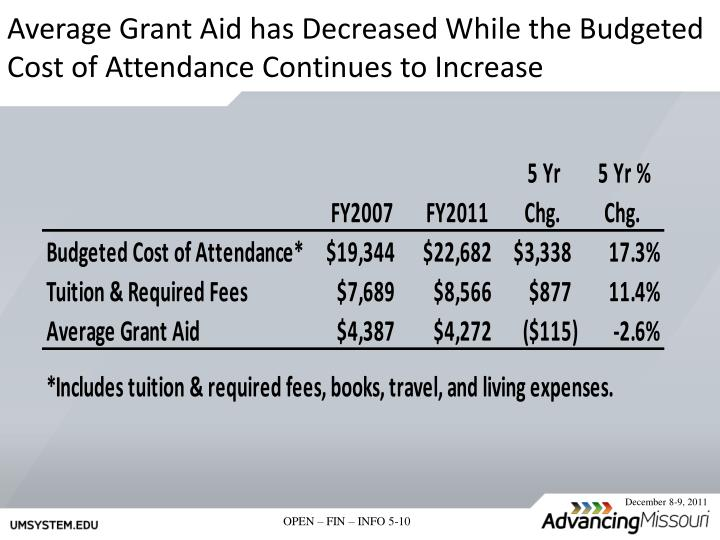 Average Grant Aid has Decreased While the Budgeted Cost of Attendance Continues to Increase