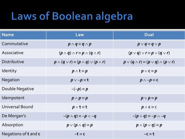 Laws of Boolean algebra