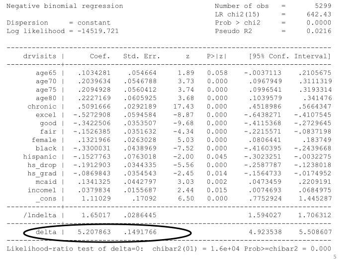 Negative binomial regression                      Number of