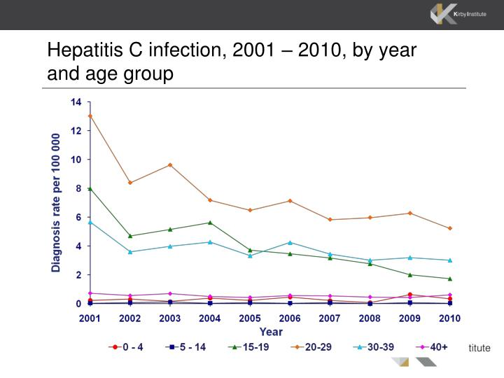 Hepatitis c infection 2001 2010 by year and age group