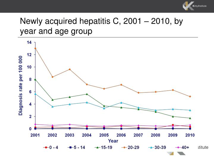 Newly acquired hepatitis c 2001 2010 by year and age group