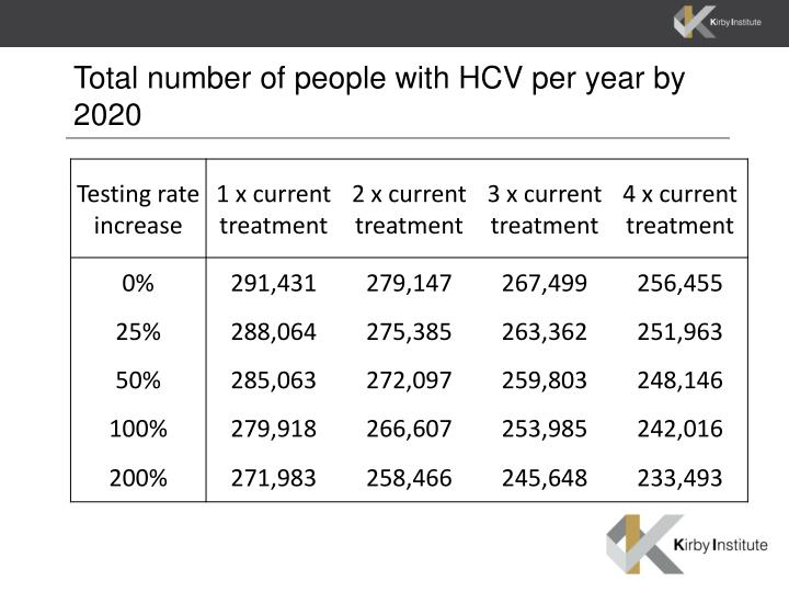 Total number of people with HCV per year by 2020