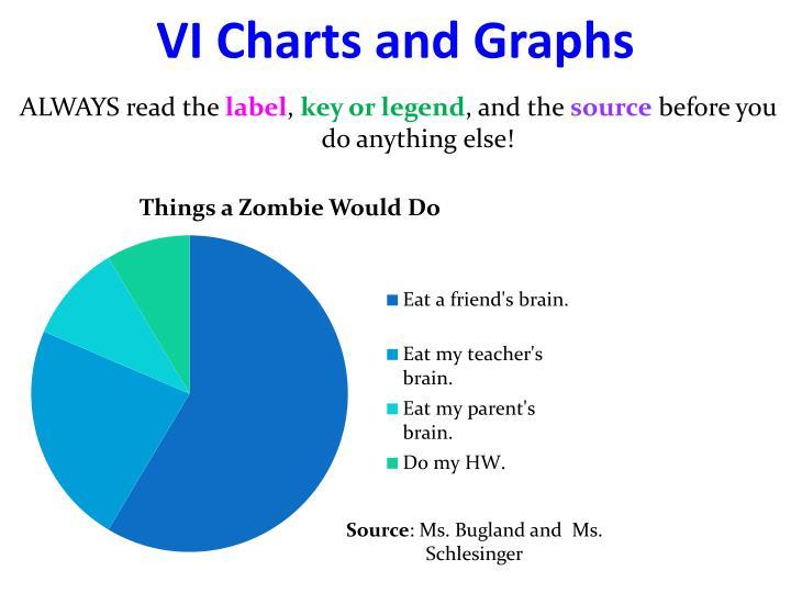 VI Charts and Graphs