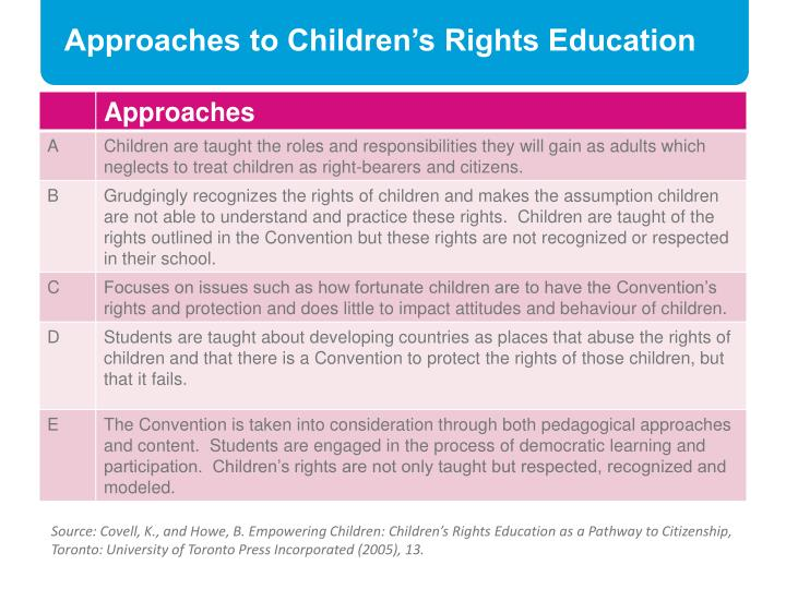 Approaches to Children's Rights Education