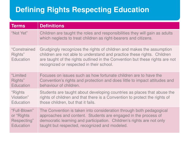 Defining Rights Respecting Education