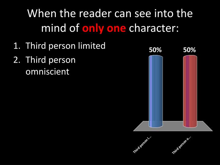 When the reader can see into the mind of