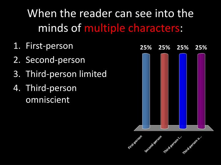 When the reader can see into the minds of