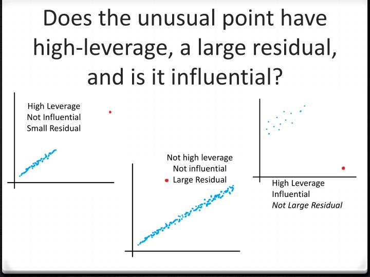 Does the unusual point have high-leverage, a large residual, and is it influential?