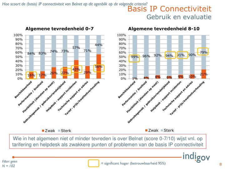 Hoe scoort de (basis) IP connectiviteit van Belnet op dit ogenblik op de volgende criteria?