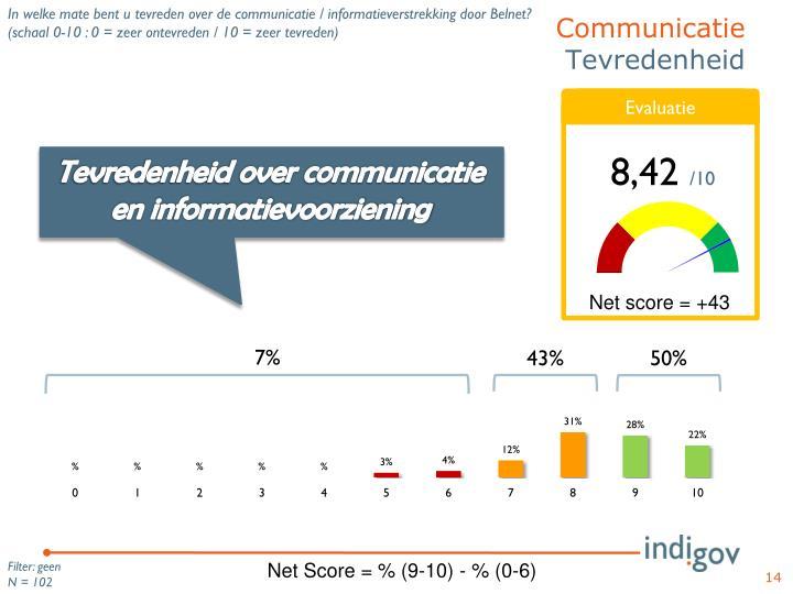 In welke mate bent u tevreden over de communicatie / informatieverstrekking door Belnet?