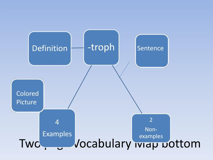 Two page Vocabulary Map bottom