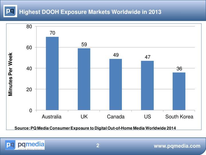 Highest DOOH Exposure Markets Worldwide in 2013