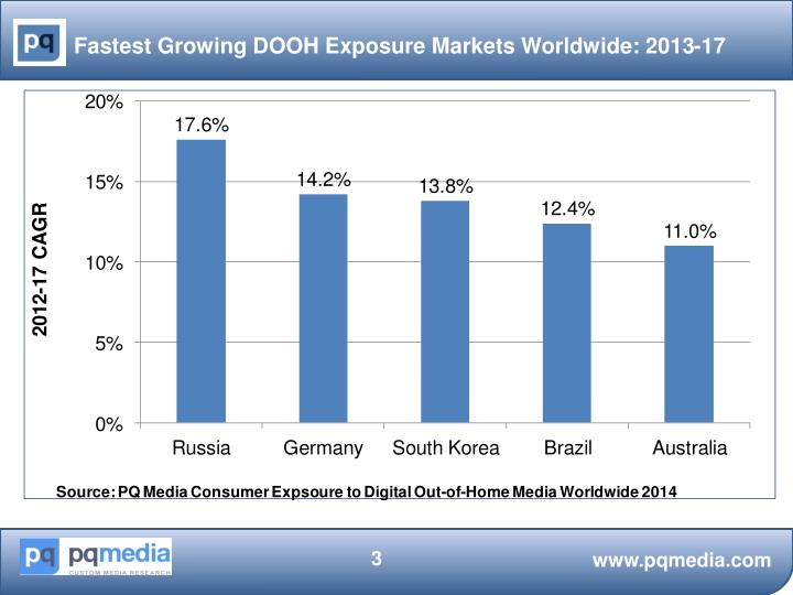Fastest Growing DOOH Exposure Markets Worldwide: 2013-17