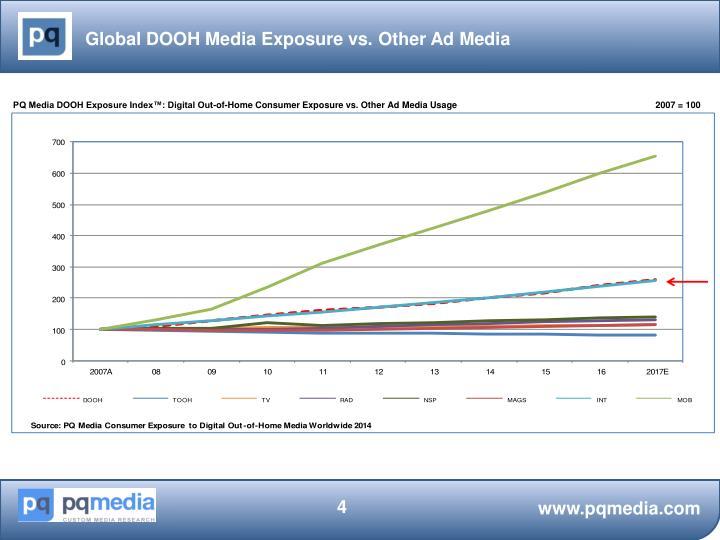 Global DOOH Media Exposure vs. Other Ad Media