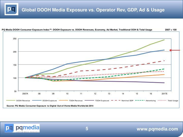 Global DOOH Media Exposure vs. Operator Rev, GDP, Ad & Usage