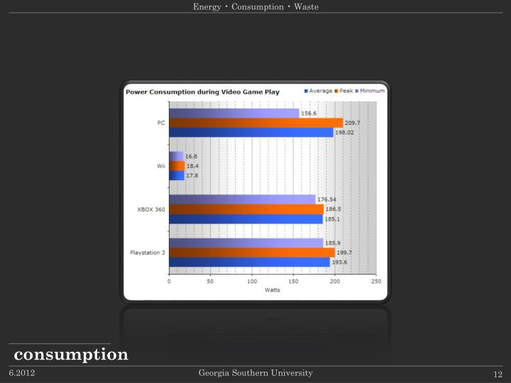 Energy • Consumption • Waste