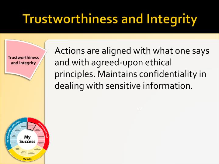 Trustworthiness and Integrity