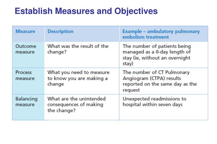 Establish Measures and Objectives