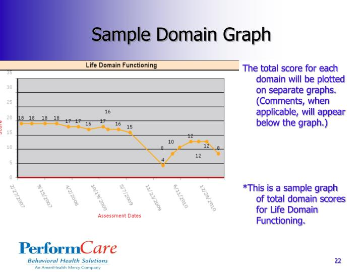 Sample Domain Graph