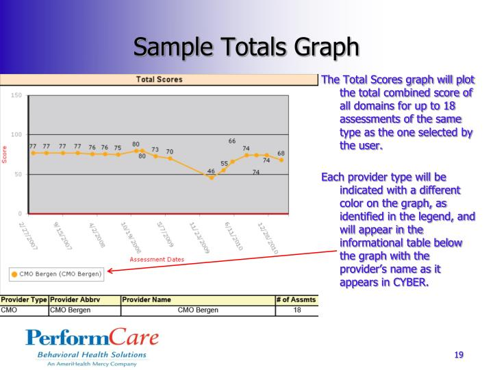 Sample Totals Graph