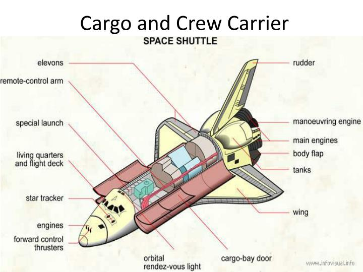 Cargo and Crew Carrier