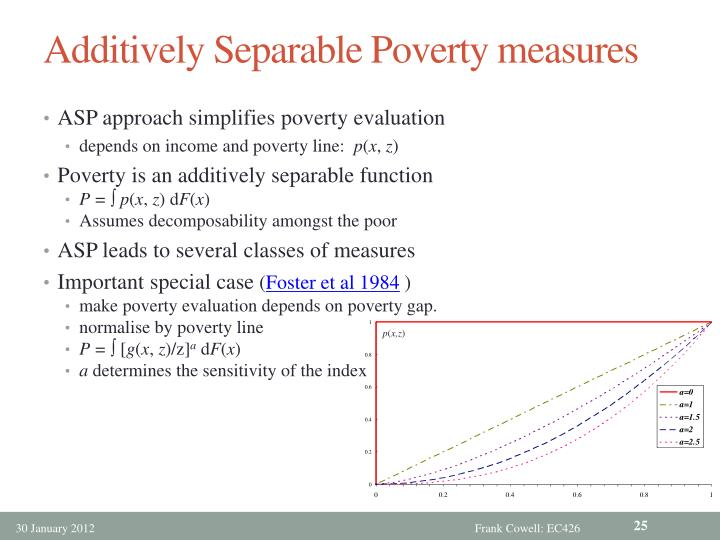 Additively Separable Poverty measures