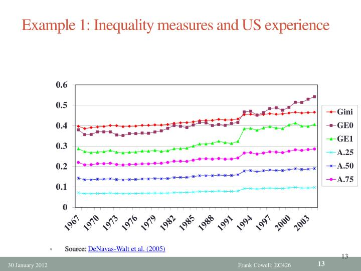 Example 1: Inequality measures and US experience