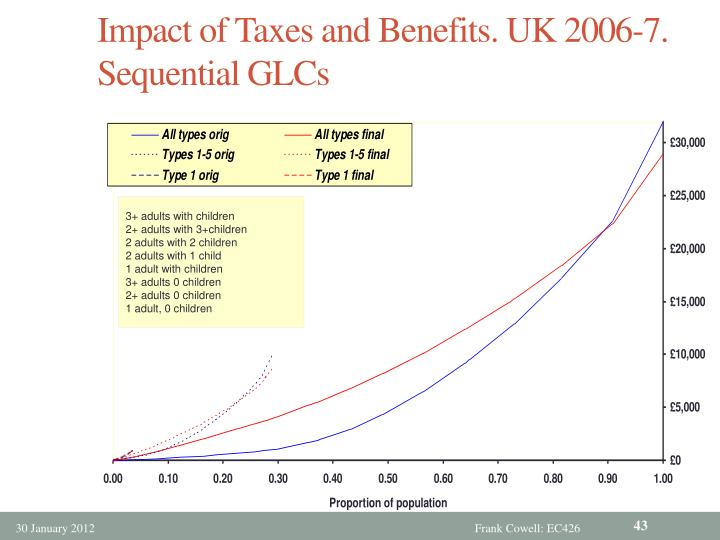 Impact of Taxes and Benefits. UK 2006-7. Sequential GLCs