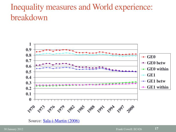 Inequality measures and World experience: breakdown