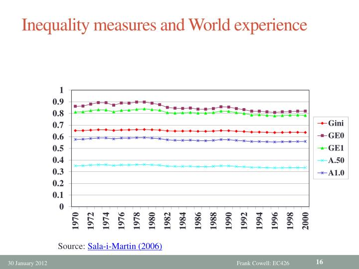 Inequality measures and World experience