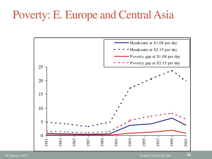 Poverty: E. Europe and Central Asia