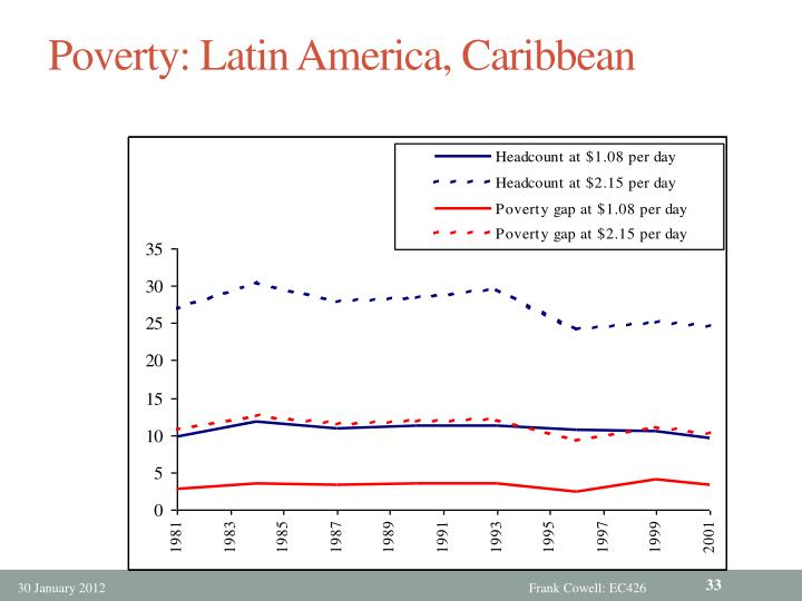Poverty: Latin America, Caribbean