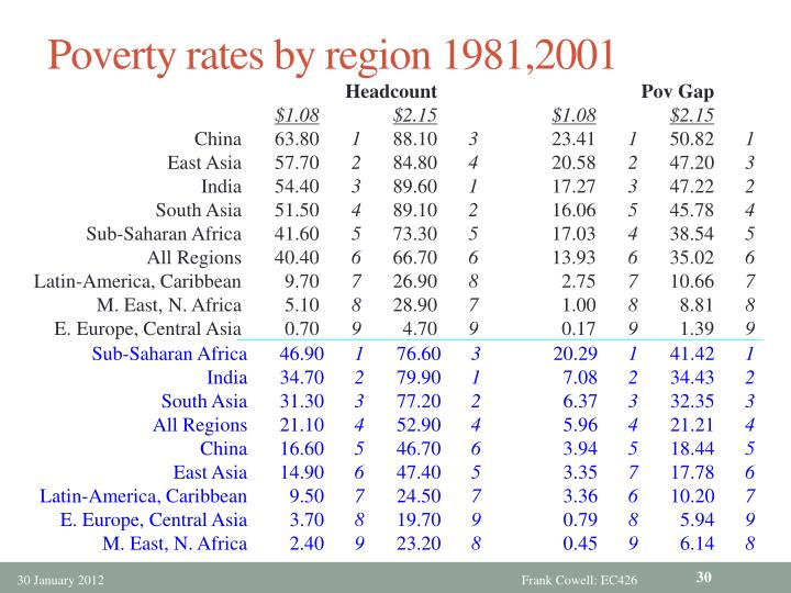 Poverty rates by region 1981,2001