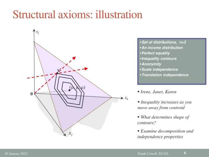 Structural axioms: illustration