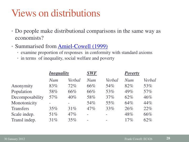 Views on distributions